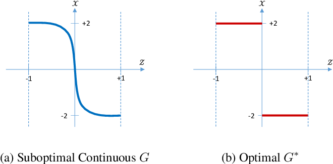 Figure 1 for Disconnected Manifold Learning for Generative Adversarial Networks