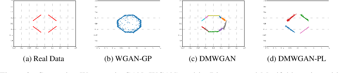 Figure 3 for Disconnected Manifold Learning for Generative Adversarial Networks