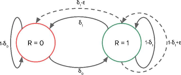 Figure 1 for On Lower Bounds for Regret in Reinforcement Learning
