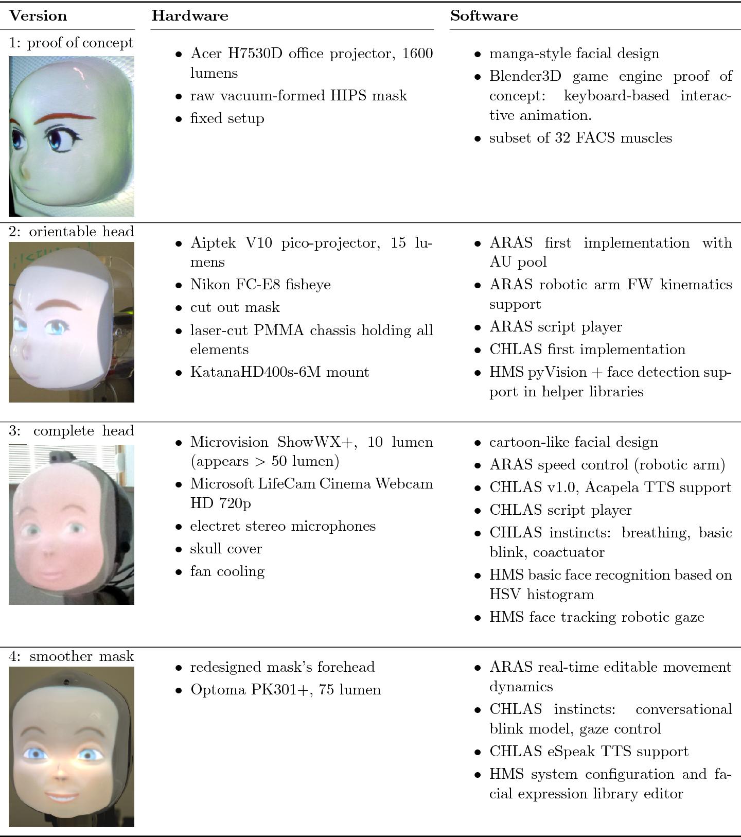 PDF] A Retro-Projected Robotic Head for Social Human-Robot