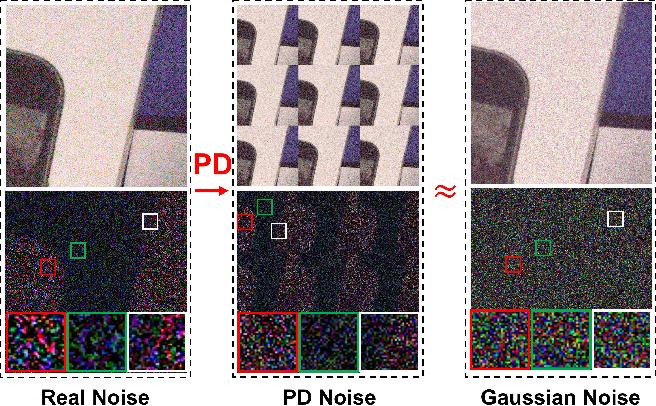 Figure 1 for When AWGN-based Denoiser Meets Real Noises