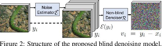 Figure 3 for When AWGN-based Denoiser Meets Real Noises
