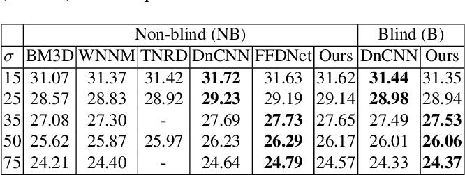 Figure 2 for When AWGN-based Denoiser Meets Real Noises