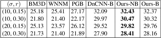 Figure 4 for When AWGN-based Denoiser Meets Real Noises