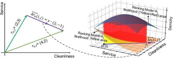 Figure 3 for Directional Multivariate Ranking