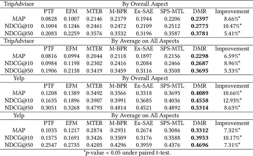 Figure 4 for Directional Multivariate Ranking