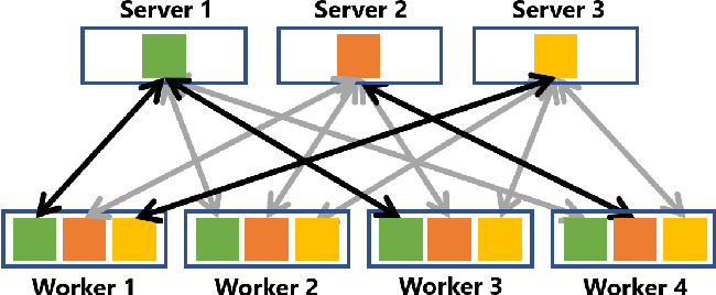 Figure 1 for Distributed Learning over Unreliable Networks