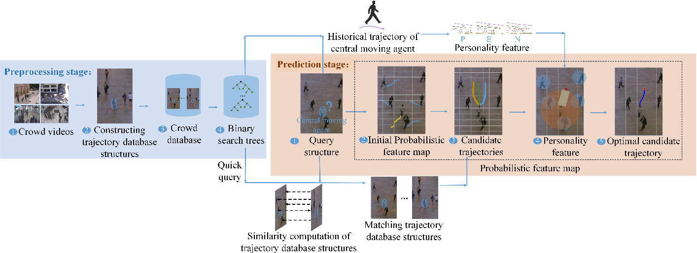 Figure 1 for Personality-Aware Probabilistic Map for Trajectory Prediction of Pedestrians