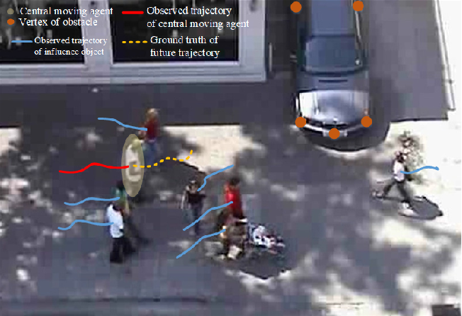 Figure 2 for Personality-Aware Probabilistic Map for Trajectory Prediction of Pedestrians