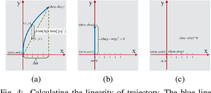 Figure 4 for Personality-Aware Probabilistic Map for Trajectory Prediction of Pedestrians