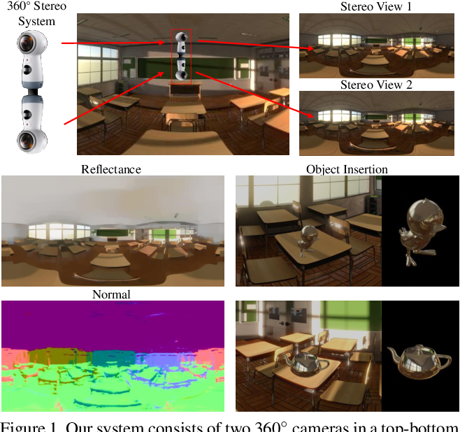Figure 1 for Lighting, Reflectance and Geometry Estimation from 360$^{\circ}$ Panoramic Stereo