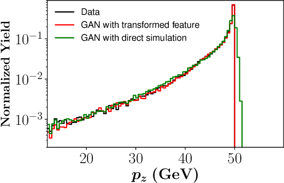 Figure 3 for A survey of machine learning-based physics event generation