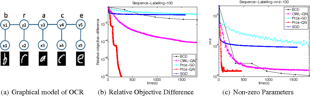 Figure 1 for Proximal Quasi-Newton for Computationally Intensive L1-regularized M-estimators