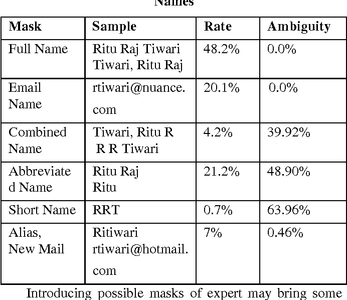 Table 1. Proportion and Ambiguity of Various Person Names