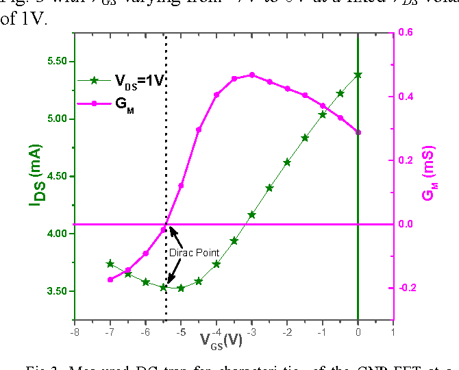 Fig. 3 with VGS varying from -7V to 0V at a fixed VDS voltage of 1V.