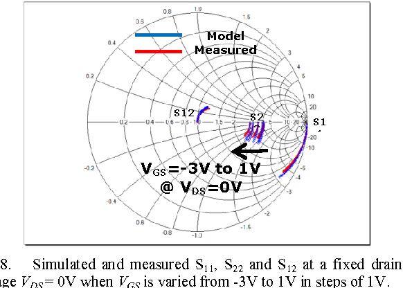 Fig. 8. Simulated and measured S11, S22 and S12 at a fixed drain voltage VDS = 0V when VGS is varied from -3V to 1V in steps of 1V.