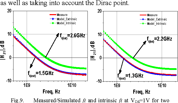 Fig. 9 shows the extrinsic and intrinsic current gains deduced from measured and de-embedded S-parameters, respectively. Simulated and measured results are in very good agreement. However, it is clear that extrinsic parasitic elements are responsible for the limitation of RF performances in graphene. After de-embedding, the intrinsic transition frequencies are improved. Indeed, the comparison between multi-bias Sparameters and nonlinear simulations has demonstrated a good agreement in the measured frequency and voltage ranges. However, electrical modeling of graphene-based devices has to prove its consistency over several graphene-based devices as well as taking into account the Dirac point.