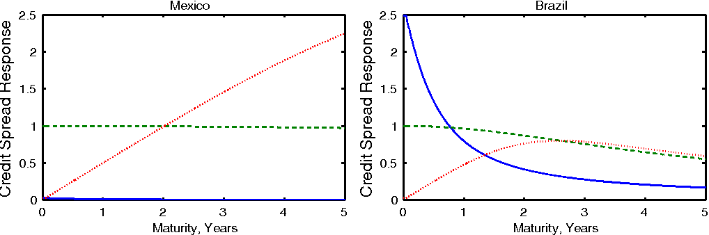 Theory and evidence on the dynamic interactions between sovereign