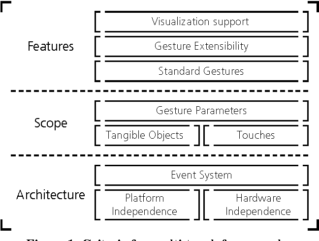Figure 1: Criteria for multi-touch frameworks.