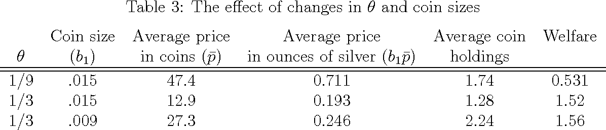 Table 2 From A Model Of Commodity Money With Minting And