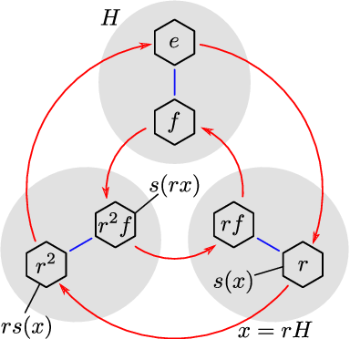 Figure 4 for A General Theory of Equivariant CNNs on Homogeneous Spaces