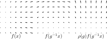 Figure 2 for A General Theory of Equivariant CNNs on Homogeneous Spaces
