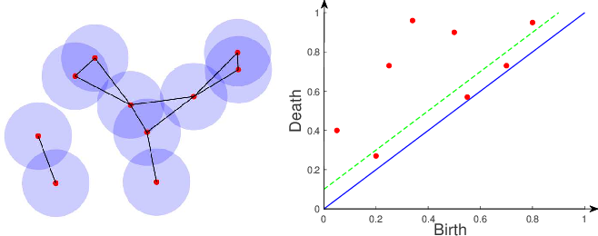 Figure 1 for IVFS: Simple and Efficient Feature Selection for High Dimensional Topology Preservation