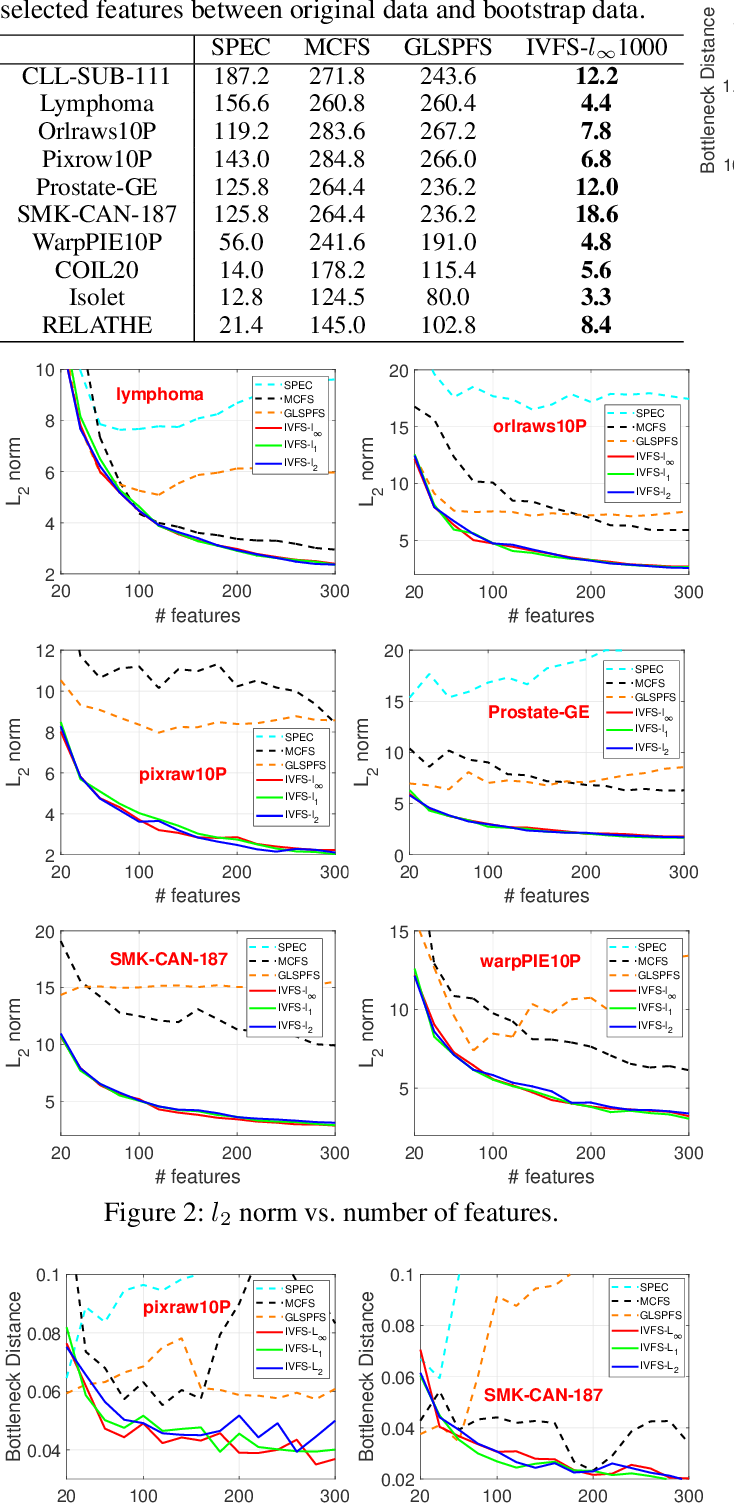 Figure 3 for IVFS: Simple and Efficient Feature Selection for High Dimensional Topology Preservation