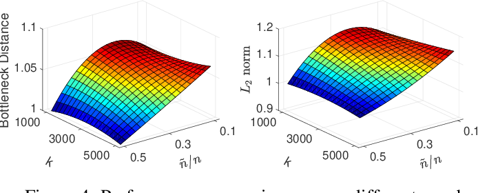 Figure 4 for IVFS: Simple and Efficient Feature Selection for High Dimensional Topology Preservation