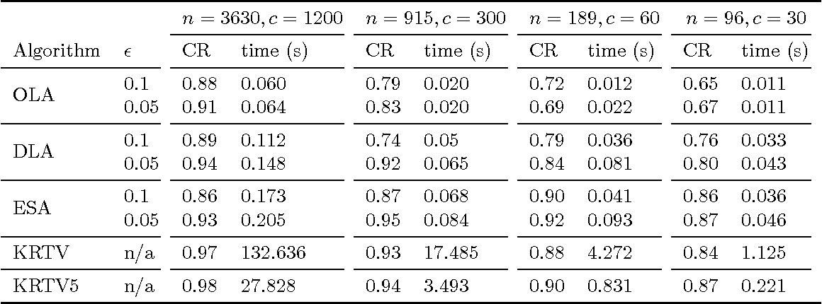 Figure 1 for Exponentiated Subgradient Algorithm for Online Optimization under the Random Permutation Model