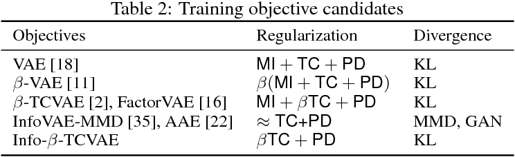 Figure 4 for Controllable Semantic Image Inpainting