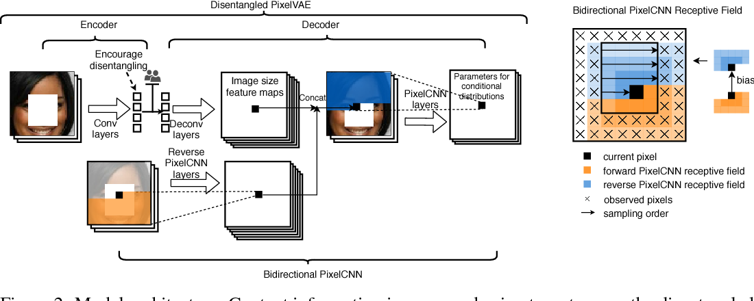 Figure 3 for Controllable Semantic Image Inpainting