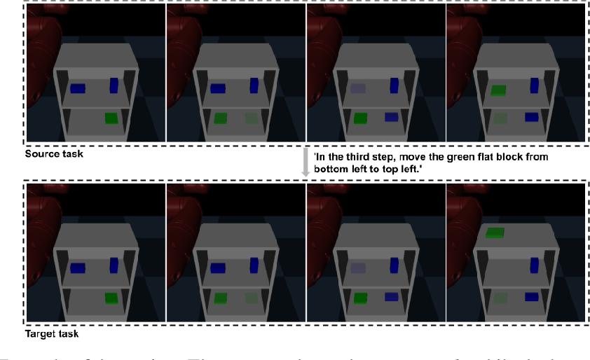 Figure 1 for Zero-shot Task Adaptation using Natural Language