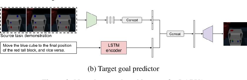 Figure 3 for Zero-shot Task Adaptation using Natural Language