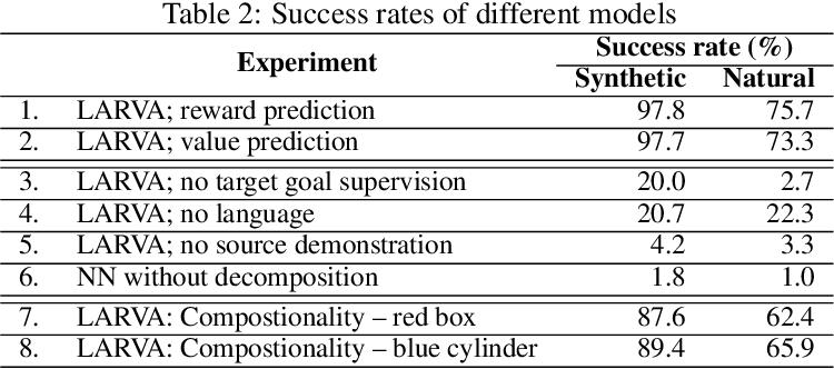 Figure 4 for Zero-shot Task Adaptation using Natural Language
