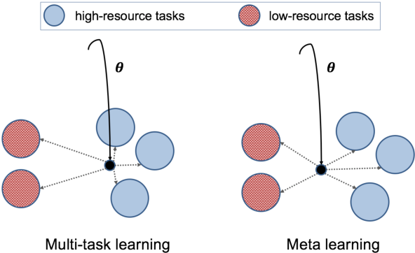 Figure 1 for Investigating Meta-Learning Algorithms for Low-Resource Natural Language Understanding Tasks