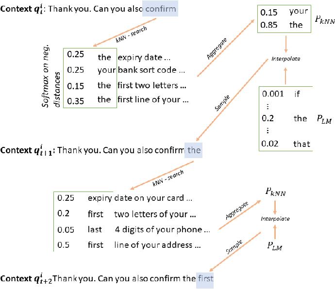 Figure 1 for Retrieval-Augmented Transformer-XL for Close-Domain Dialog Generation