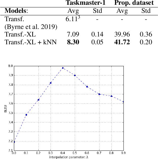 Figure 3 for Retrieval-Augmented Transformer-XL for Close-Domain Dialog Generation