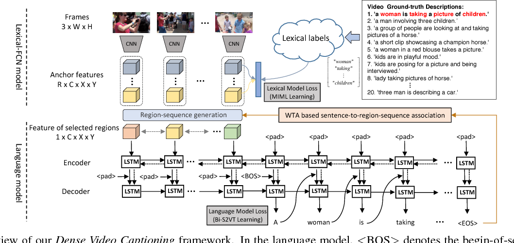 Figure 3 for Weakly Supervised Dense Video Captioning