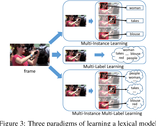 Figure 4 for Weakly Supervised Dense Video Captioning