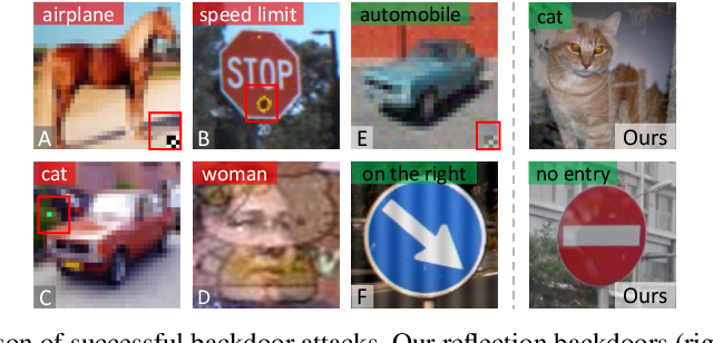 Figure 1 for Reflection Backdoor: A Natural Backdoor Attack on Deep Neural Networks