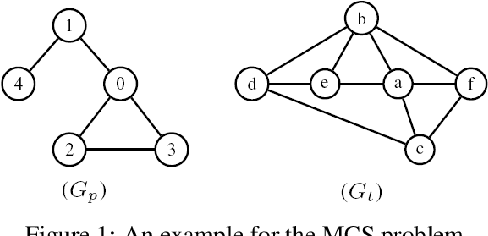 Figure 1 for A Learning based Branch and Bound for Maximum Common Subgraph Problems