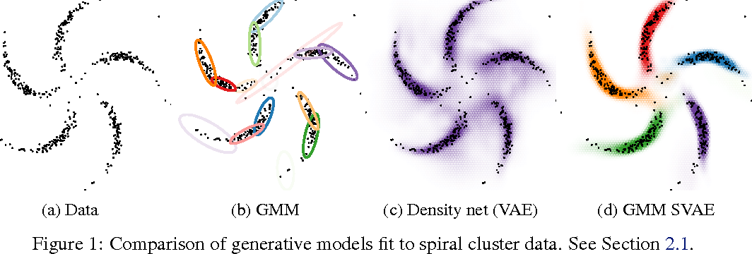 Figure 1 for Composing graphical models with neural networks for structured representations and fast inference