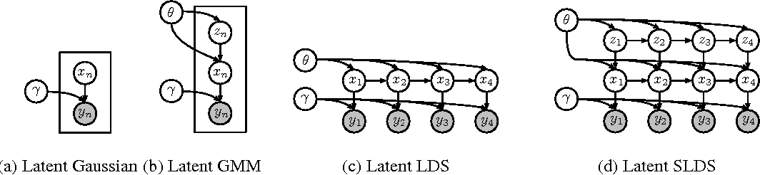 Figure 2 for Composing graphical models with neural networks for structured representations and fast inference