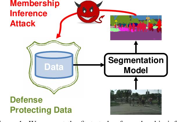 Figure 1 for Segmentations-Leak: Membership Inference Attacks and Defenses in Semantic Image Segmentation