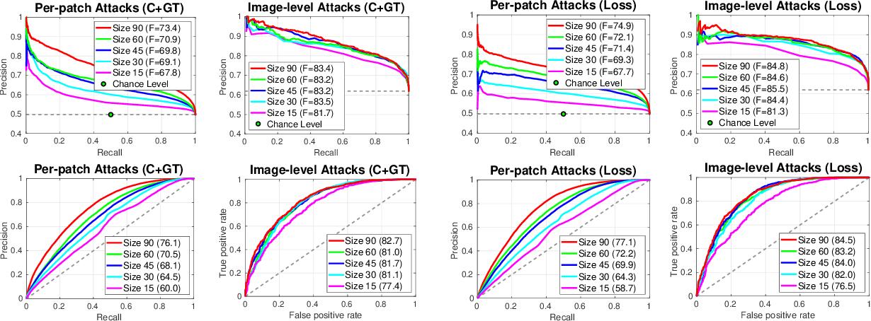 Figure 3 for Segmentations-Leak: Membership Inference Attacks and Defenses in Semantic Image Segmentation