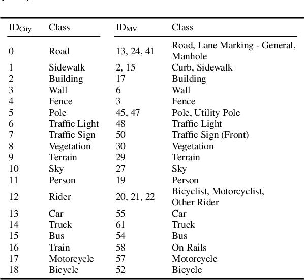 Figure 4 for Segmentations-Leak: Membership Inference Attacks and Defenses in Semantic Image Segmentation