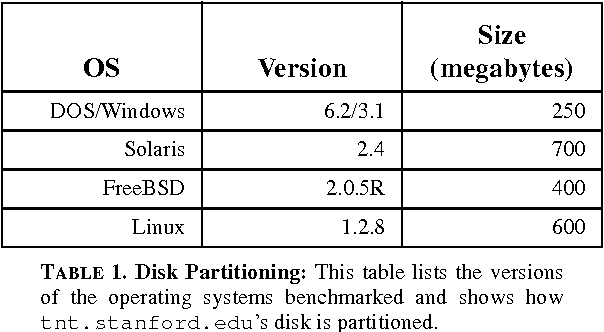 Table 1 from A Performance Comparison of UNIX Operating Systems on