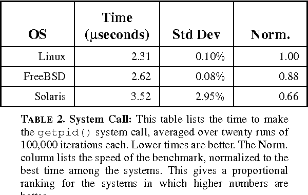 Table 2 from A Performance Comparison of UNIX Operating