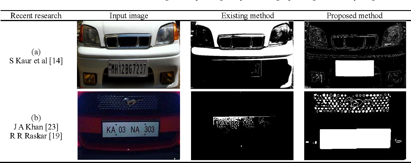 Figure 2 for Efficient Licence Plate Detection By Unique Edge Detection Algorithm and Smarter Interpretation Through IoT